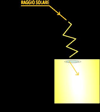 Disegno luce che entra nel tunnel solare - Eco Idee Edilizia